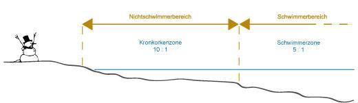 metalldetektor-kaufen_fundwahrscheinlichkeit
