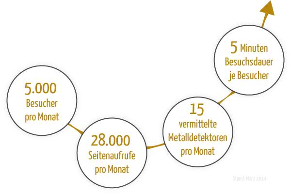 metalldetektor-kaufen_mediadatenGRAFIK_maerz2014